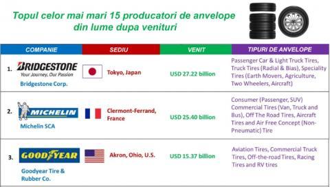 Topul celor mai mari 15 producatori de anvelope  din lume dupa venituri